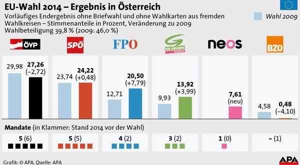 Ergebnis der eu wahl 2014 österreich hat gewählt