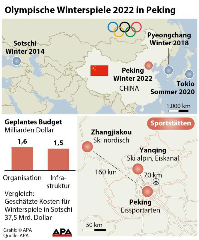 Olympiade 2022