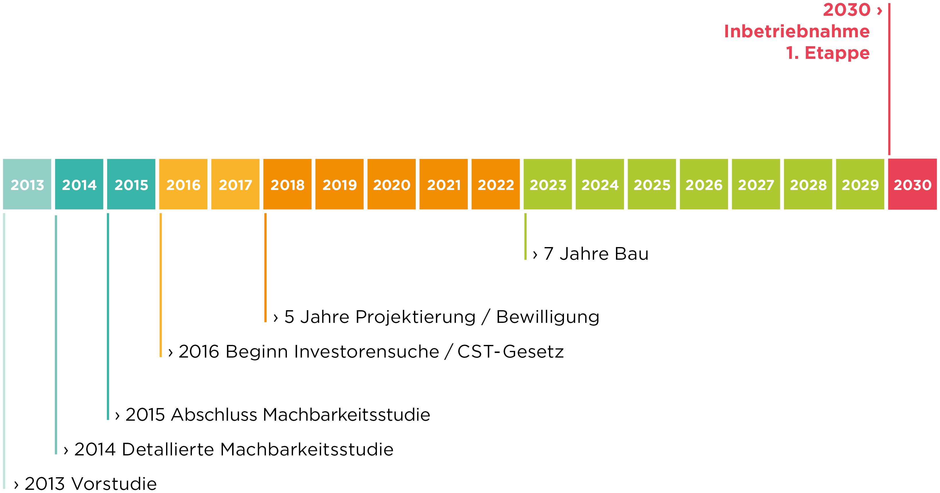 Atemberaubend 5 Jahre Zeitleiste Vorlage Ideen - Entry Level Resume ...
