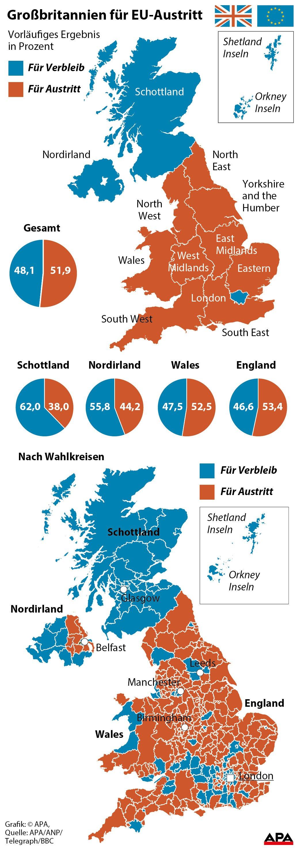 Wales Nordirland Ergebnis