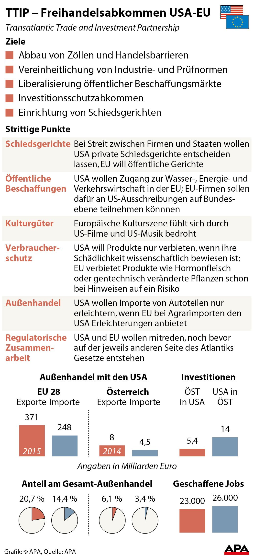 Factbox Ziele und strittige Punkte von TTIP, Handelsstršme EU-USA - Tortengrafik GRAFIK 0517-16, 88 x 194 mm