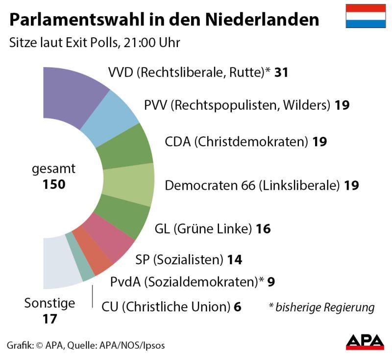 Niederlande Wahlergebnisse