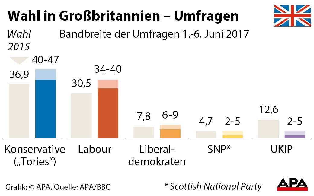 Briten-Wahl Absolute Mehrheit verloren: Doch May will nicht zurücktreten