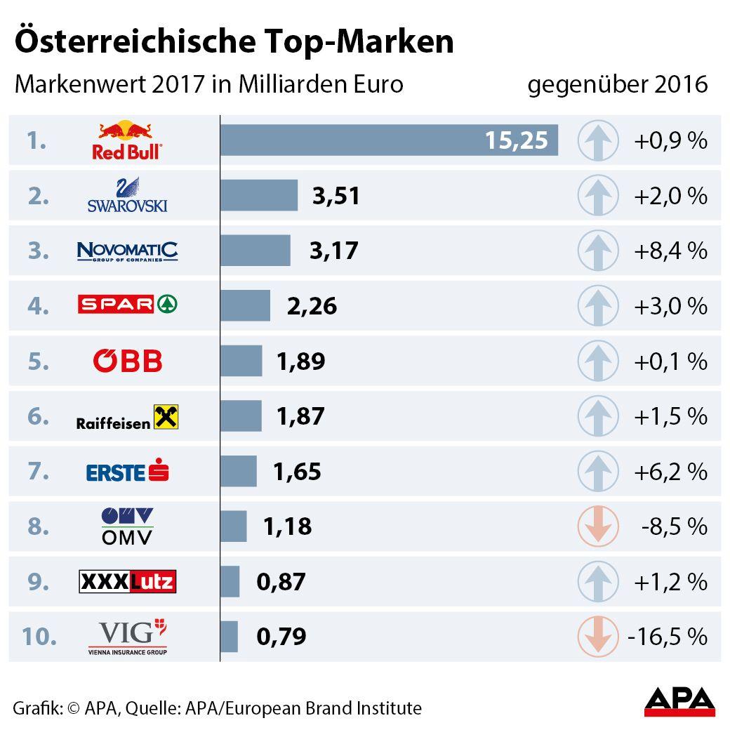 das sind die 10 wertvollsten österreichischen marken - wirtschaft