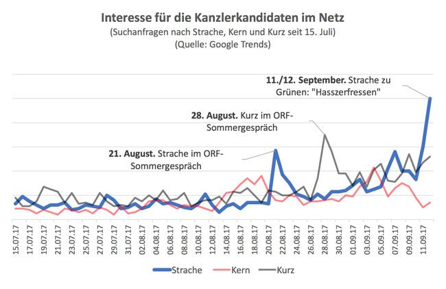 Grafik: dieSubstanz.at
