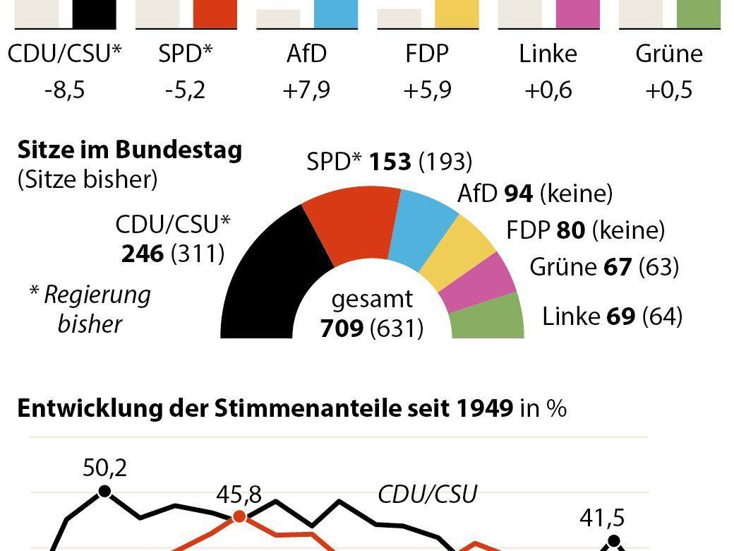 Internationale Pressestimmen Bundestagswahl