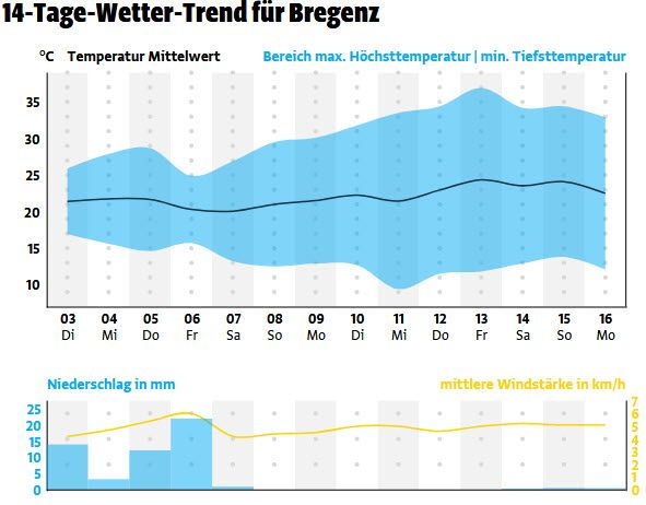 14-Tage-Wetter-Trend