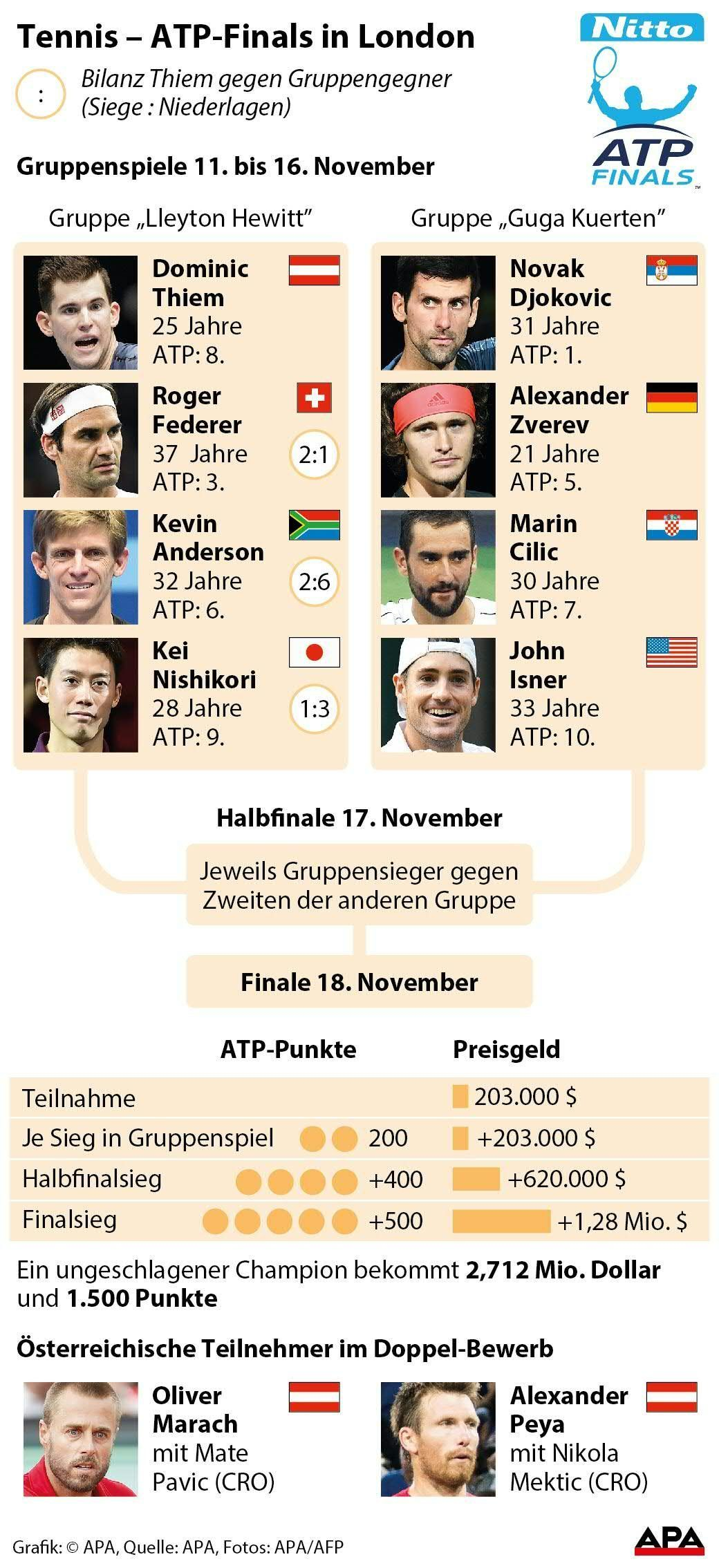 ATP-Finals in London