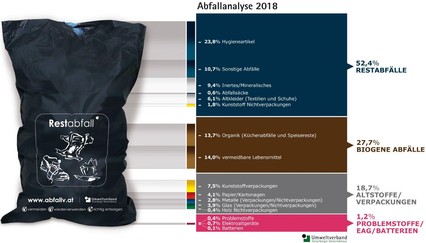 Abfallanalyse