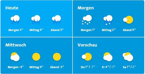 Bregenz Wetter