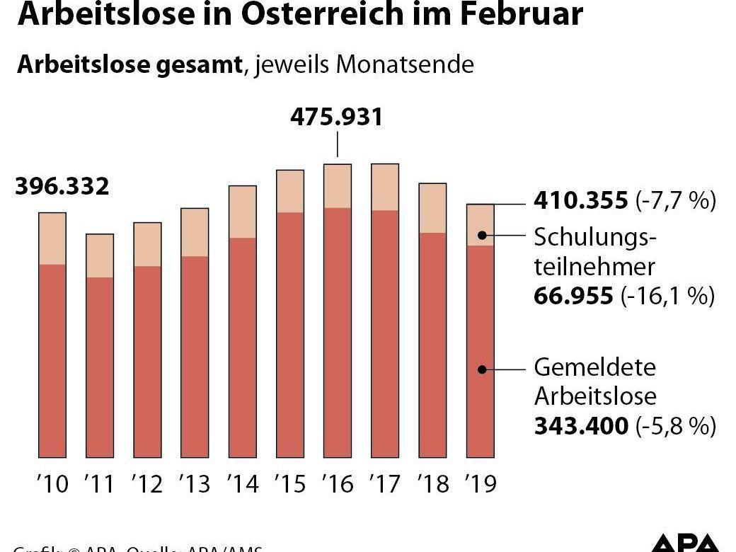 Arbeitslosigkeit Sank Im Februar Um 77 Prozent Wirtschaft Volat