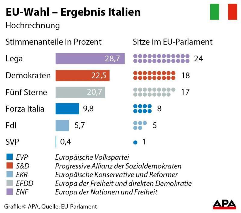 Ergebnis Italien