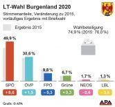 Euro 2021 prognose