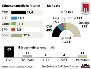 Gemeinderatswahl Vorarlberg 2015