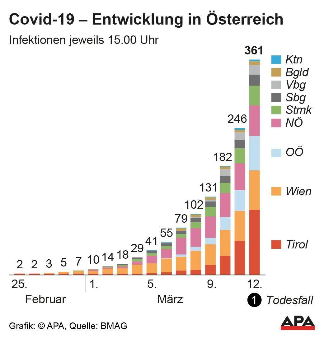 Corona Fälle österreich Aktuell