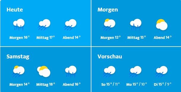 Wetter Der Nächsten Tage