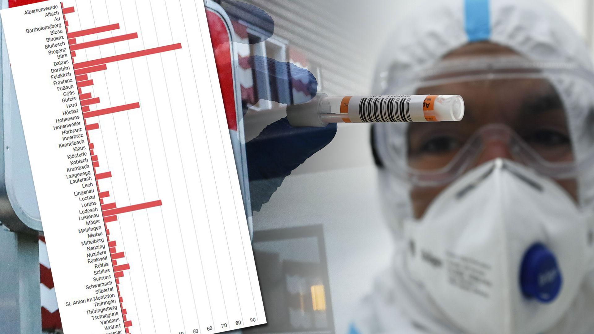 Covid-19: 32 Neuinfektionen am Mittwoch in Vorarlberg