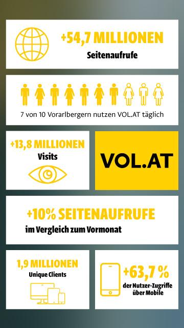 Über 28 Millionen Aufrufe der VOL.AT-Startseite im März